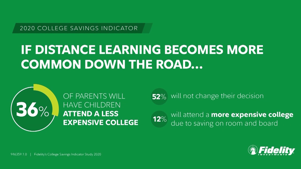 fidelity investments tips